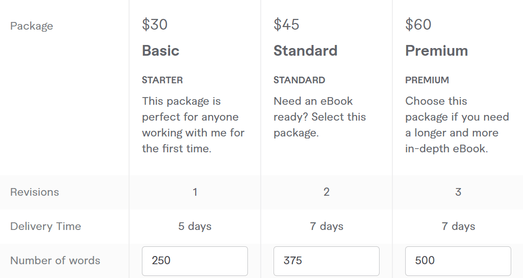 fiverr ebook writing pricing