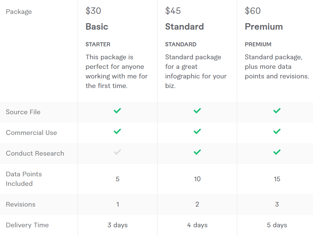 fiverr infographic pricing